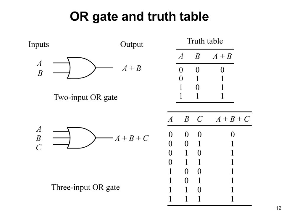 OR gate and truth table
