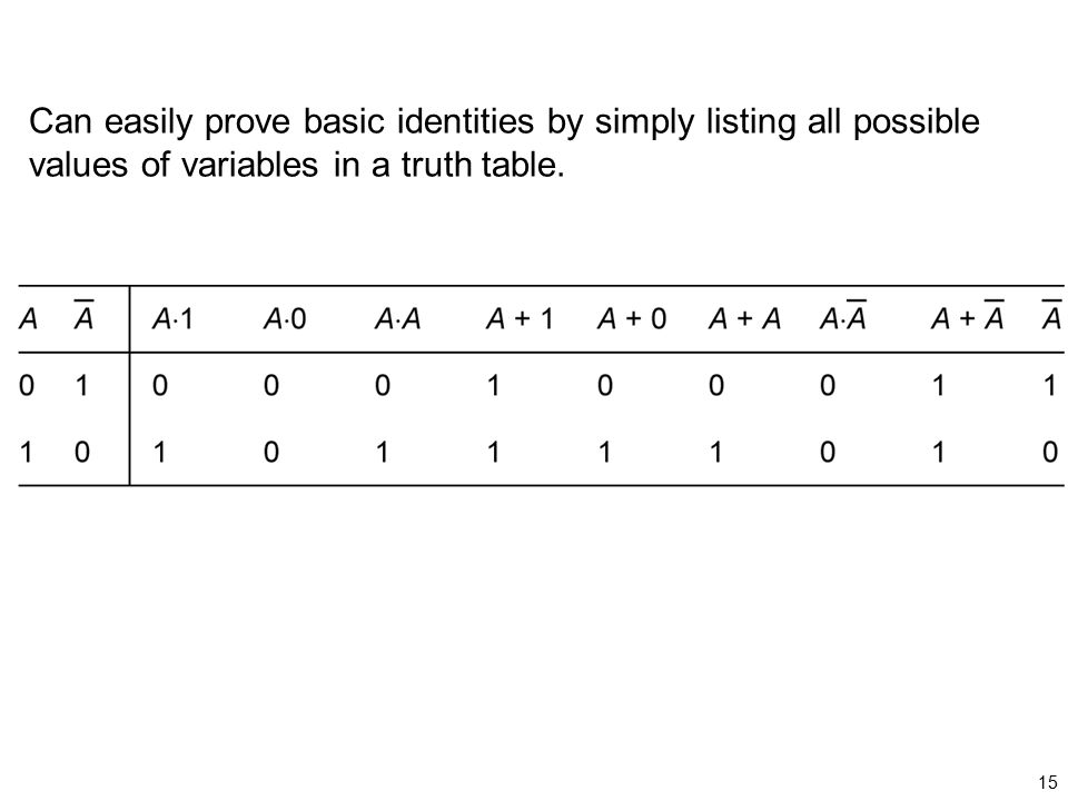 Can easily prove basic identities by simply listing all possible values of variables in a truth table.