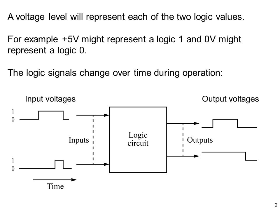 A voltage level will represent each of the two logic values.