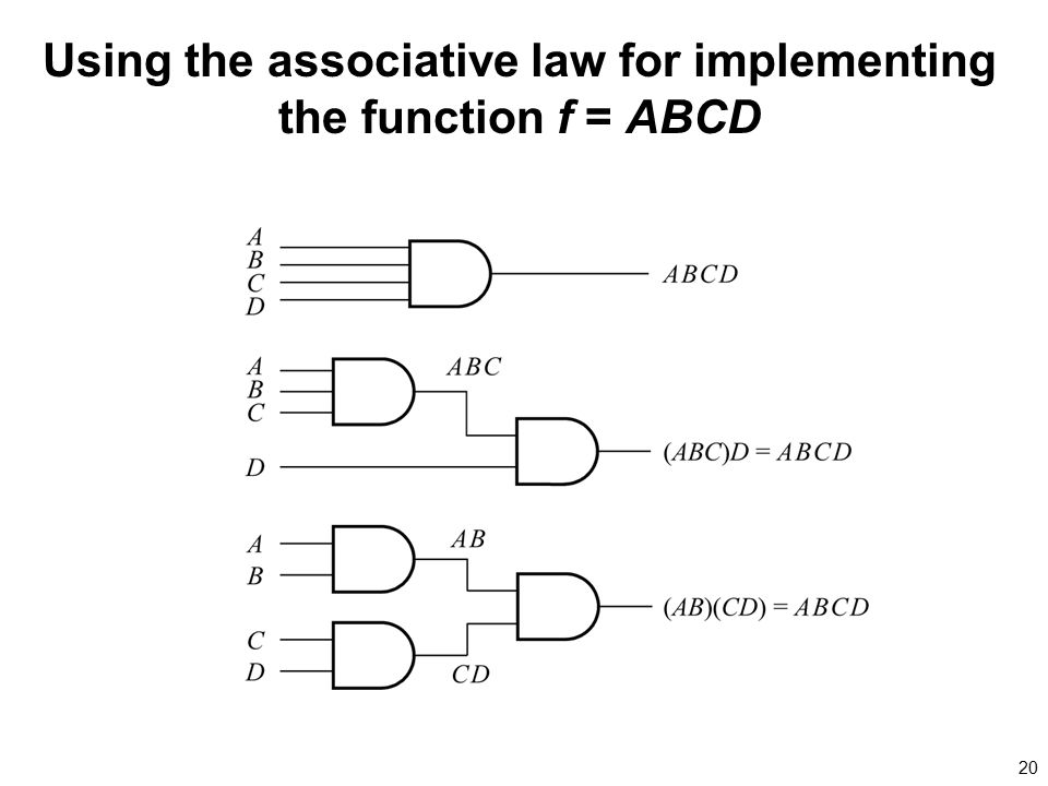 Using the associative law for implementing the function f = ABCD