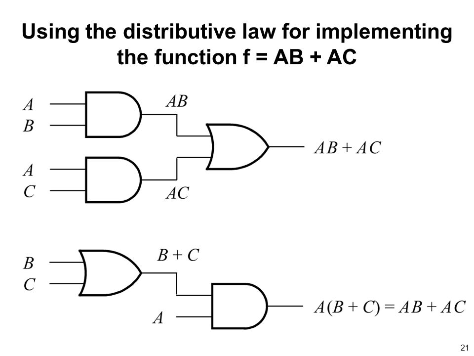 Using the distributive law for implementing the function f = AB + AC