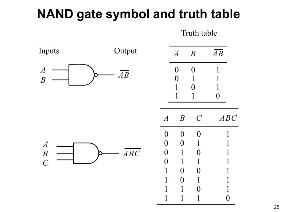 NAND gate symbol and truth table