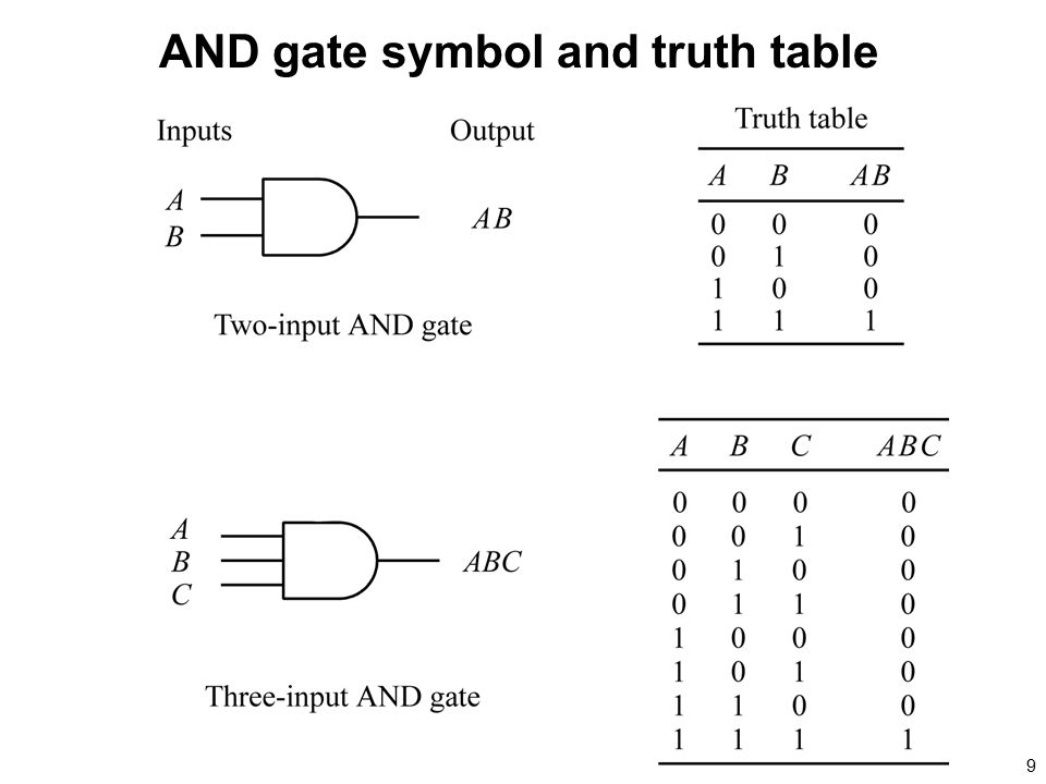 AND gate symbol and truth table