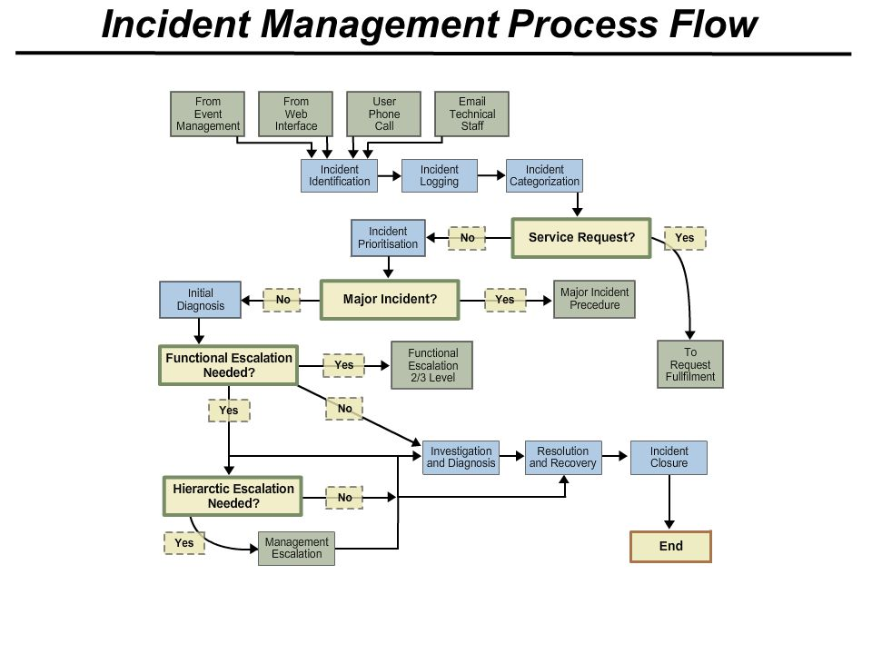 Integrated Process Model V2 Ppt Video Online Download