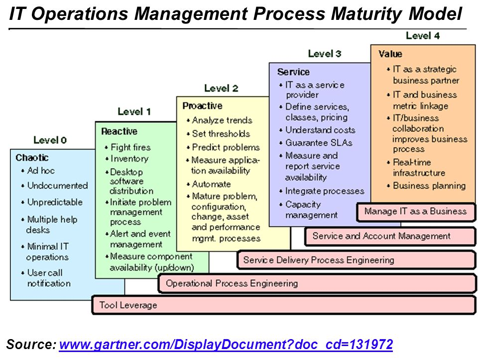 integrated process model v ppt video online  it operations management process maturity model