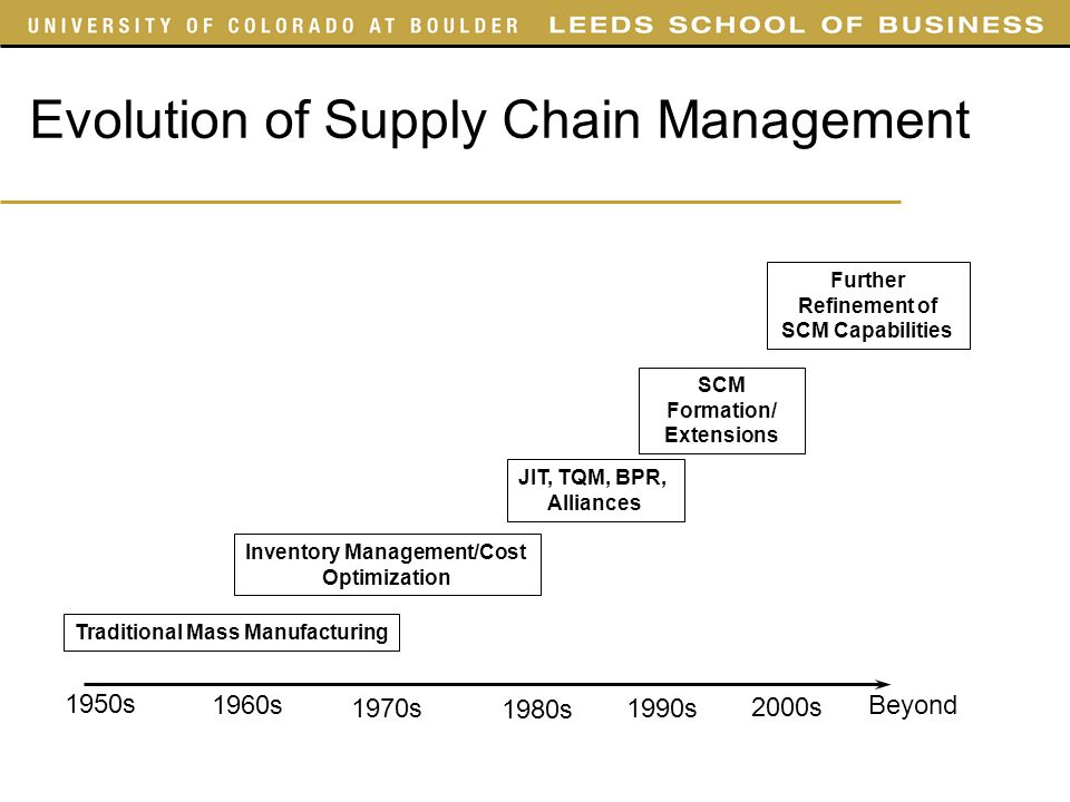 evolution of supply chain management Definition of supply chain management is the multidisciplinary origin and evolution  chain management encompasses materials/supply  supply chain management.