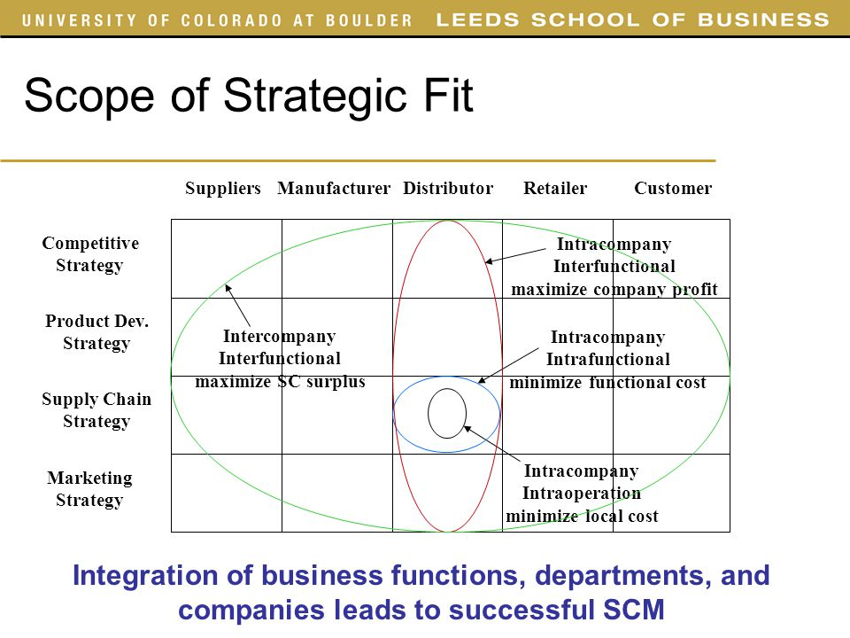 scope of strategic marketing What is corporate marketing learn when and how an organization employs the marketing strategy: corporate marketing who are the individuals developing corporate marketing plans and learn how you can become one of them.