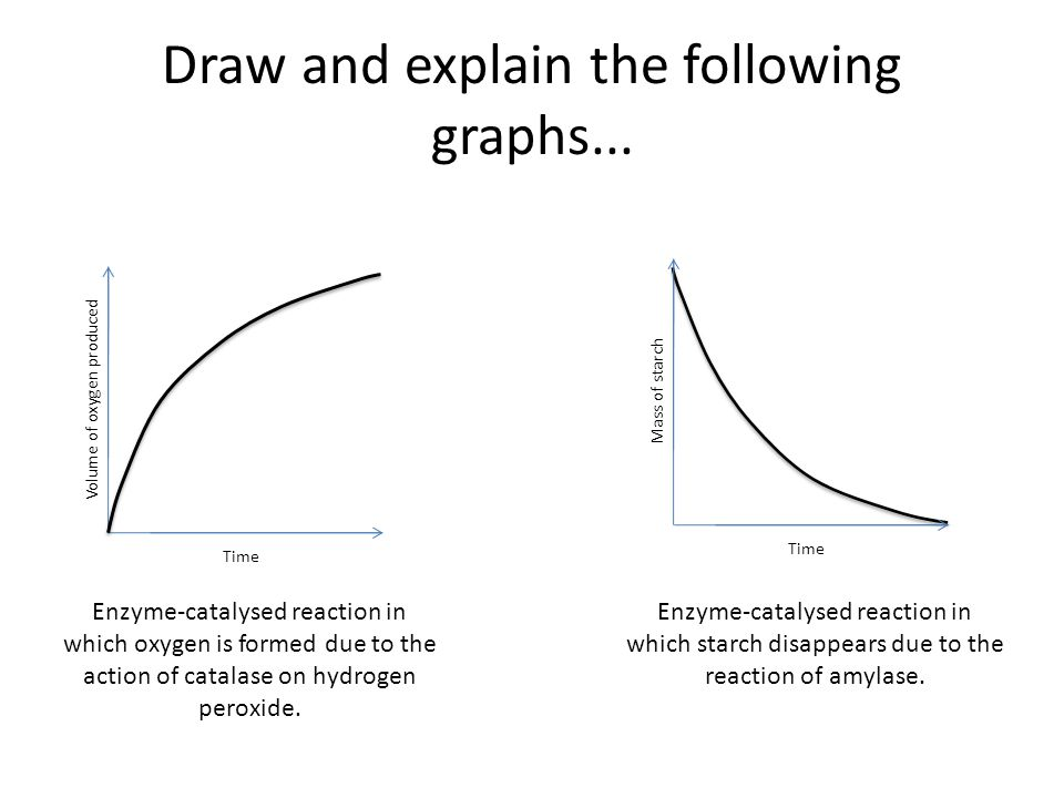 Draw and explain the following graphs...