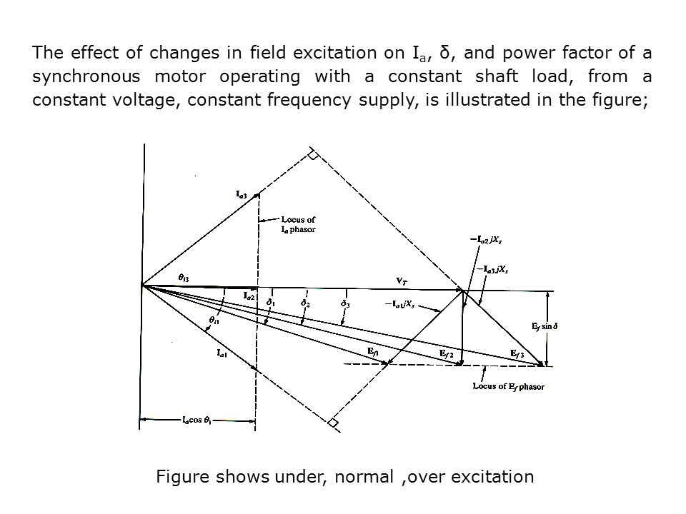 the motor effect Could someone give a (detailed) explanation (perhaps with formulas) of how the load (torque) affects the armature current of a dc motor (separately excited or shunt or series) as the load torque.