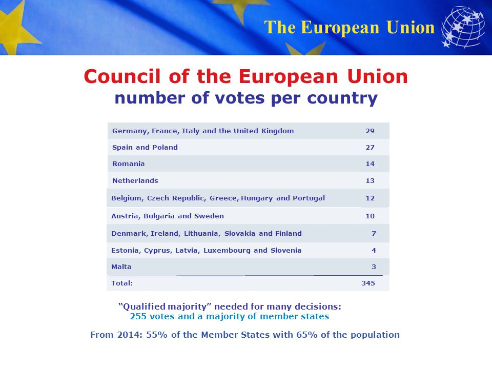 Council of the European Union number of votes per country
