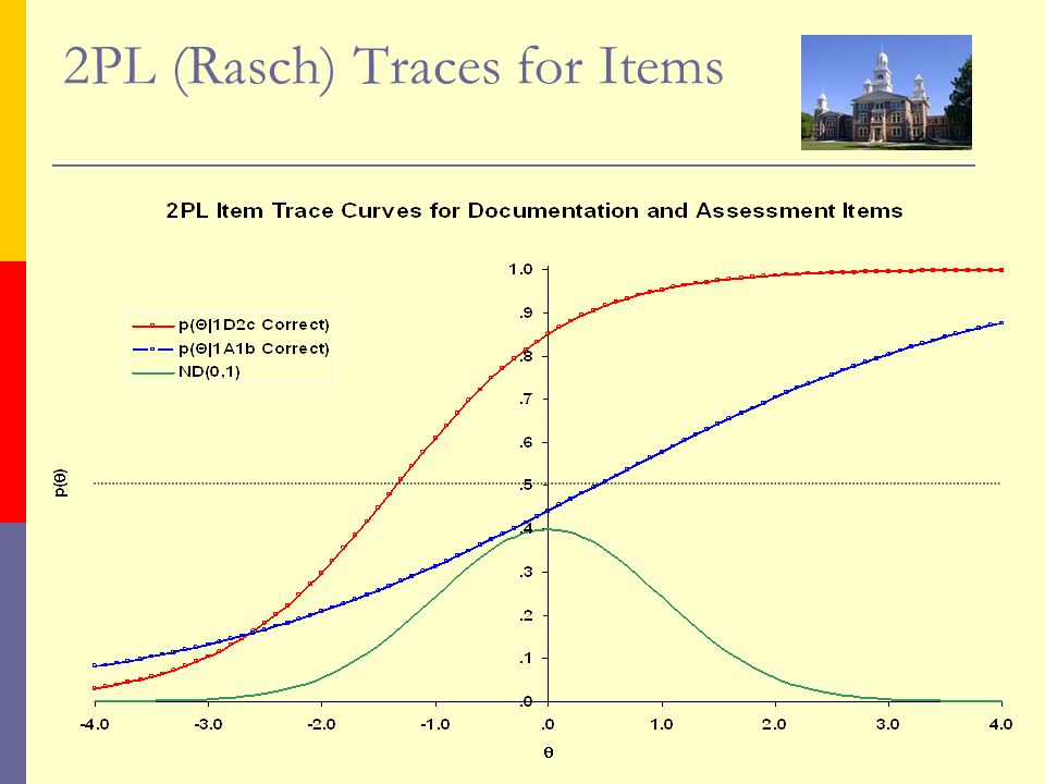 2PL (Rasch) Traces for Items