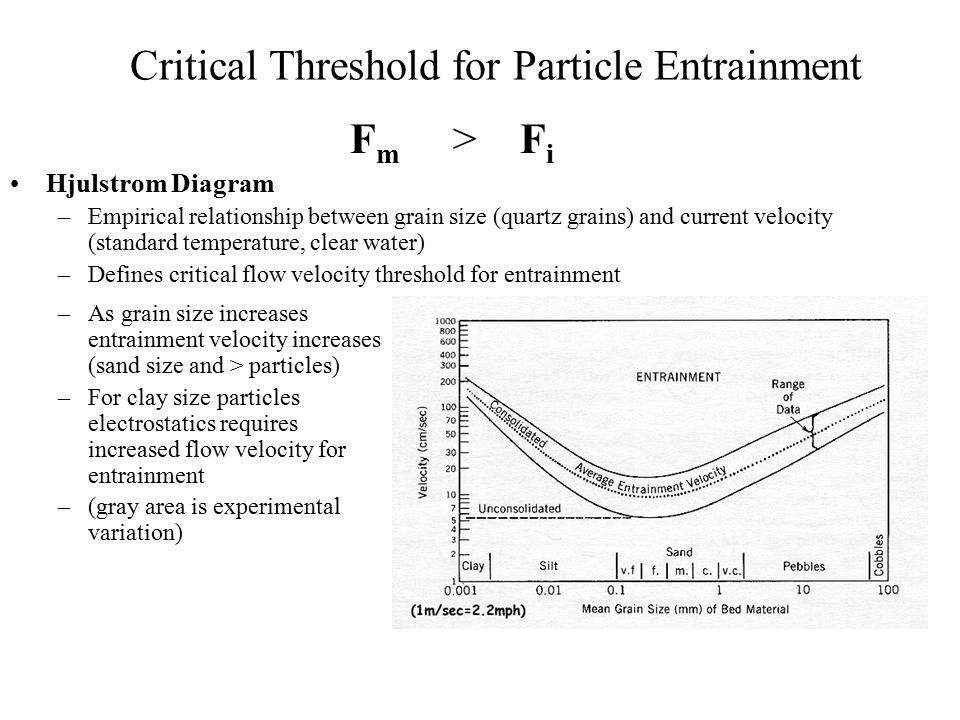 Sediment erosiontransport deposition and sedimentary structures 31 critical threshold for particle entrainment fm fi hjulstrom diagram ccuart Gallery