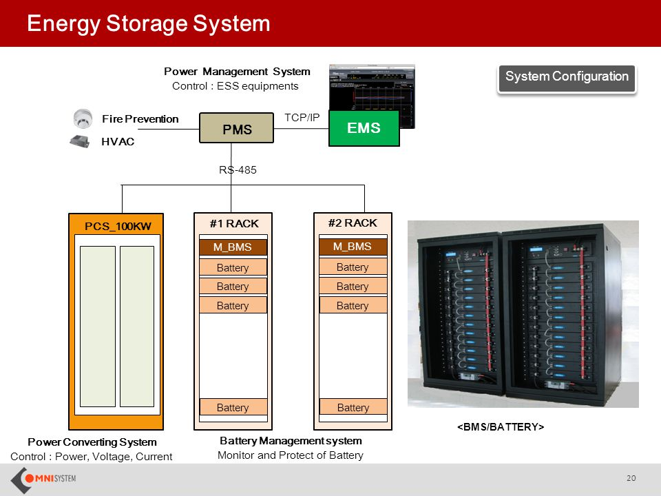 Energy Control System : Smart city omnisystem ppt video online download