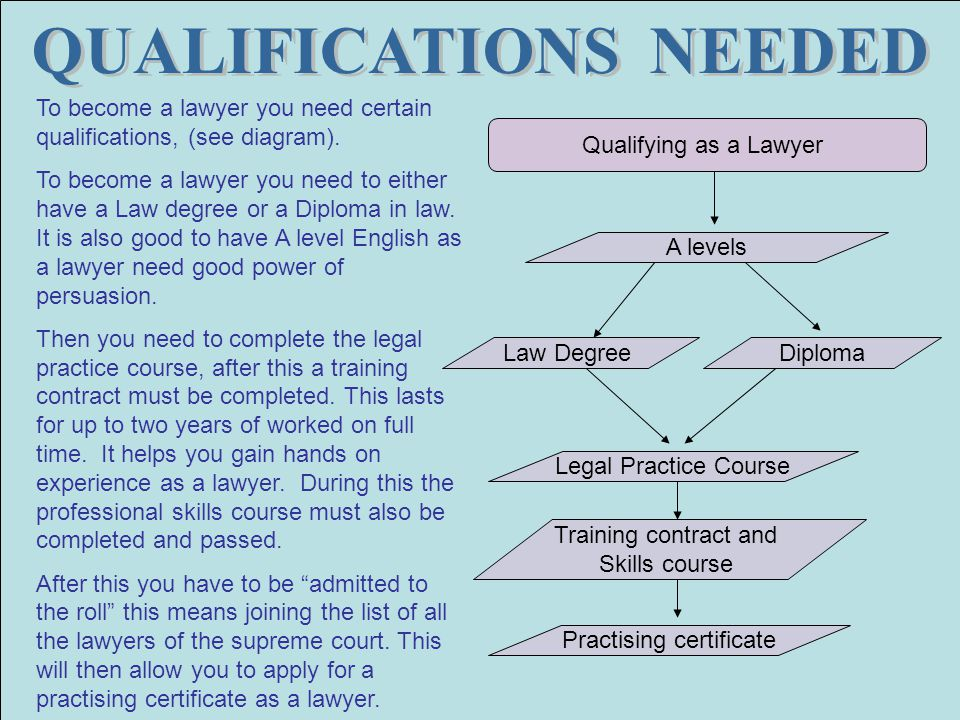 Solicitors and legal executives