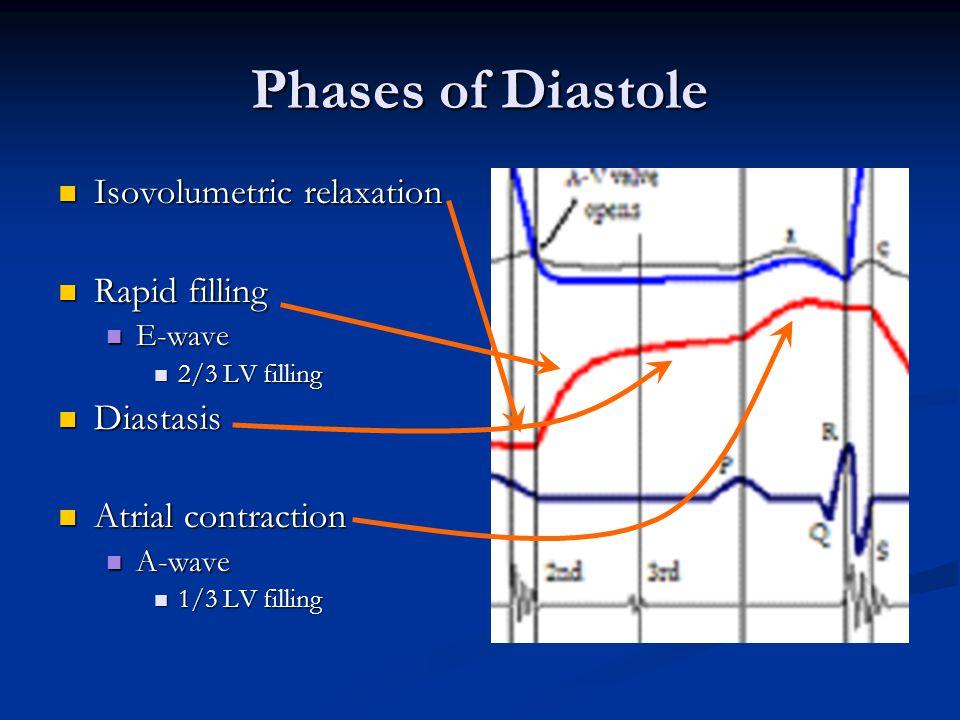 Pulmonary compliance study definition