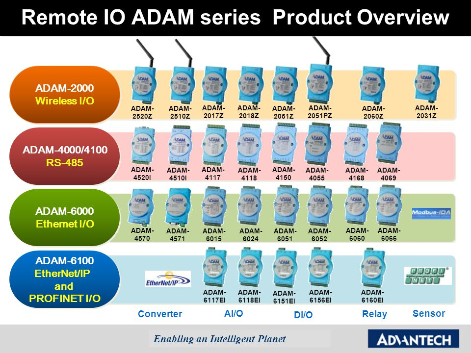 Broad+Product+Offering wireless io networking with adam 2000 series sales webinar ppt adam 6060 wiring diagram at creativeand.co