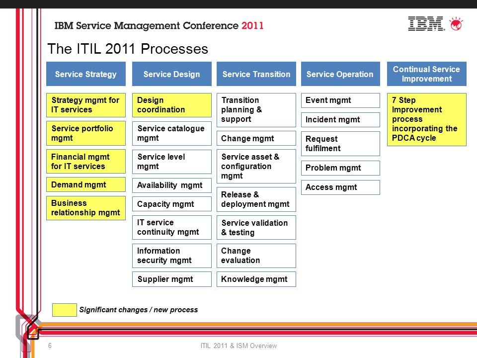 itil v3 2011 service strategy pdf
