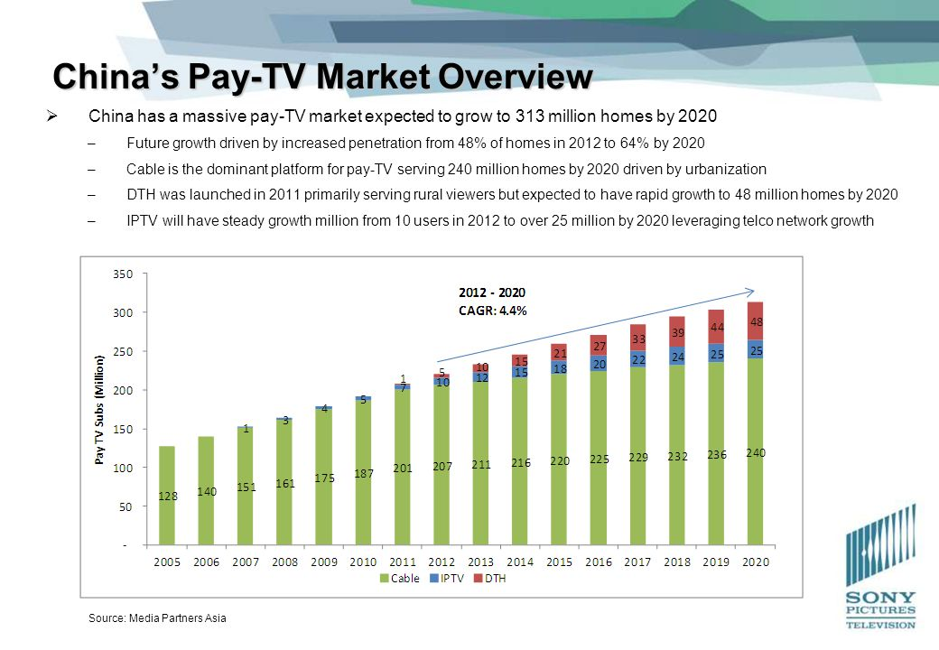 Understood cable tv market penetration apologise