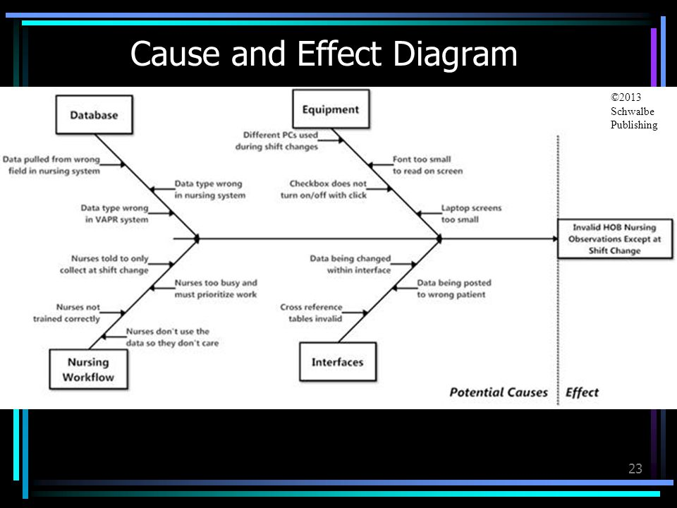 how to use cause and effect diagram