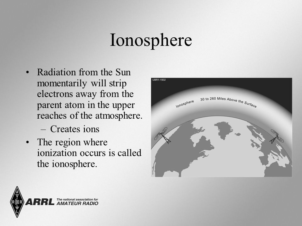 Ionosphere Radiation from the Sun momentarily will strip electrons away from the parent atom in the upper reaches of the atmosphere.