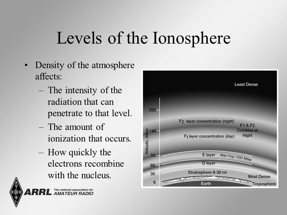 Levels of the Ionosphere