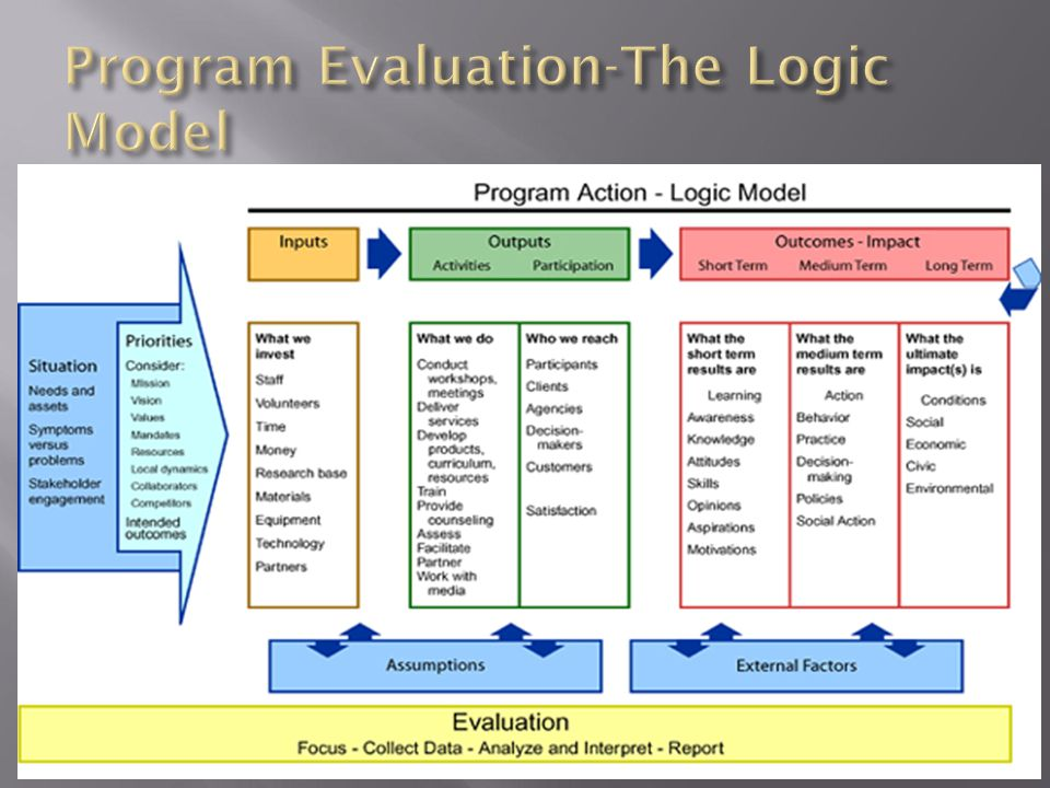 old fashioned logic model template powerpoint