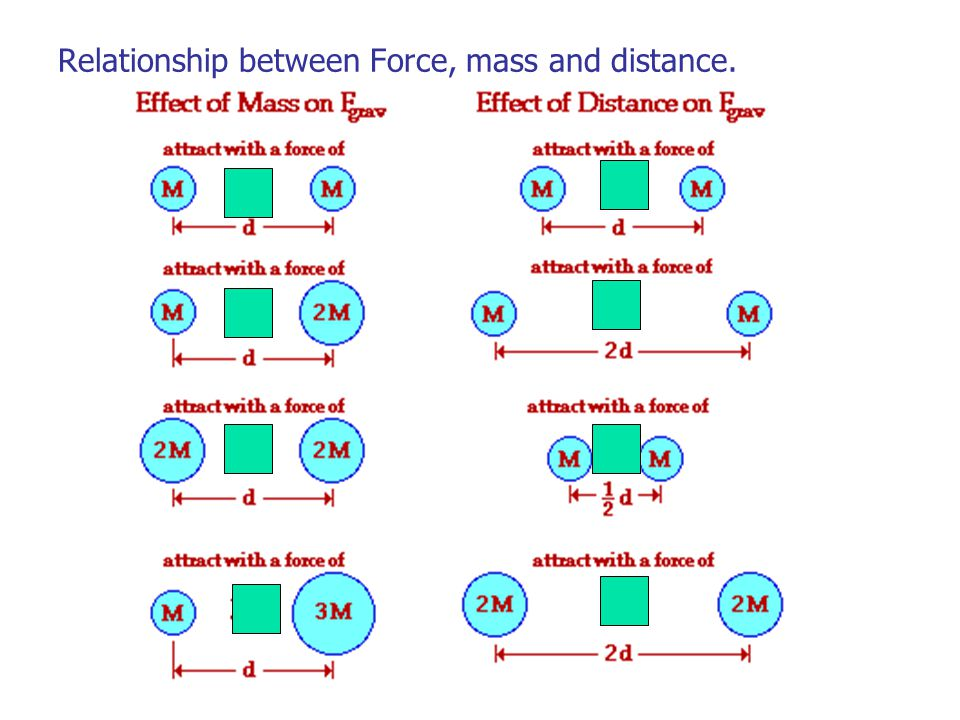 how to calculate work with distance force and mass