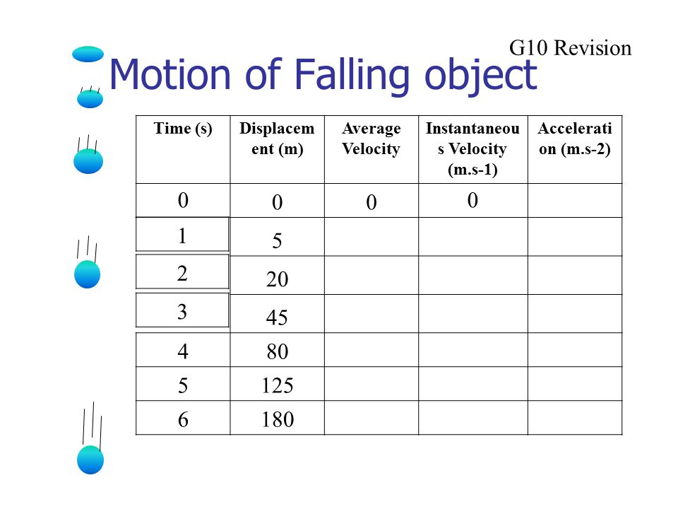 speed of a falling object 2 essay Below is an essay on speed, distance a speed-time graph tells us how the speed of an object changes over gravity causes a falling apple to speed up as it.