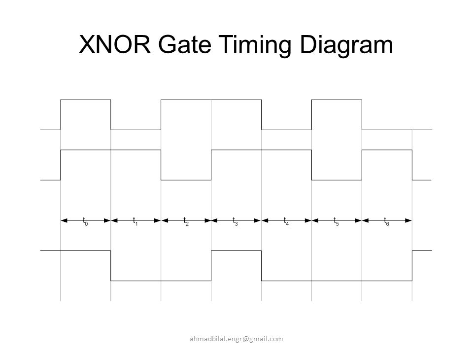 Ppt video online download xnor gate timing diagram ccuart Images