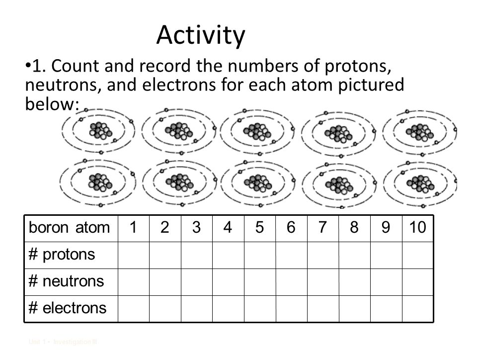 Periodic table of the elements lesson 4 ppt video online download 5 activity 1 urtaz Images