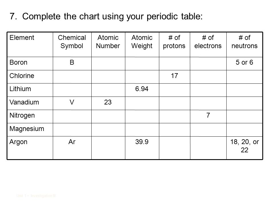 Periodic table of the elements lesson 4 ppt video online download complete the chart using your periodic table urtaz Images