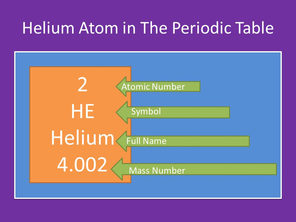 Atoms Inside The Atom. - ppt video online download
