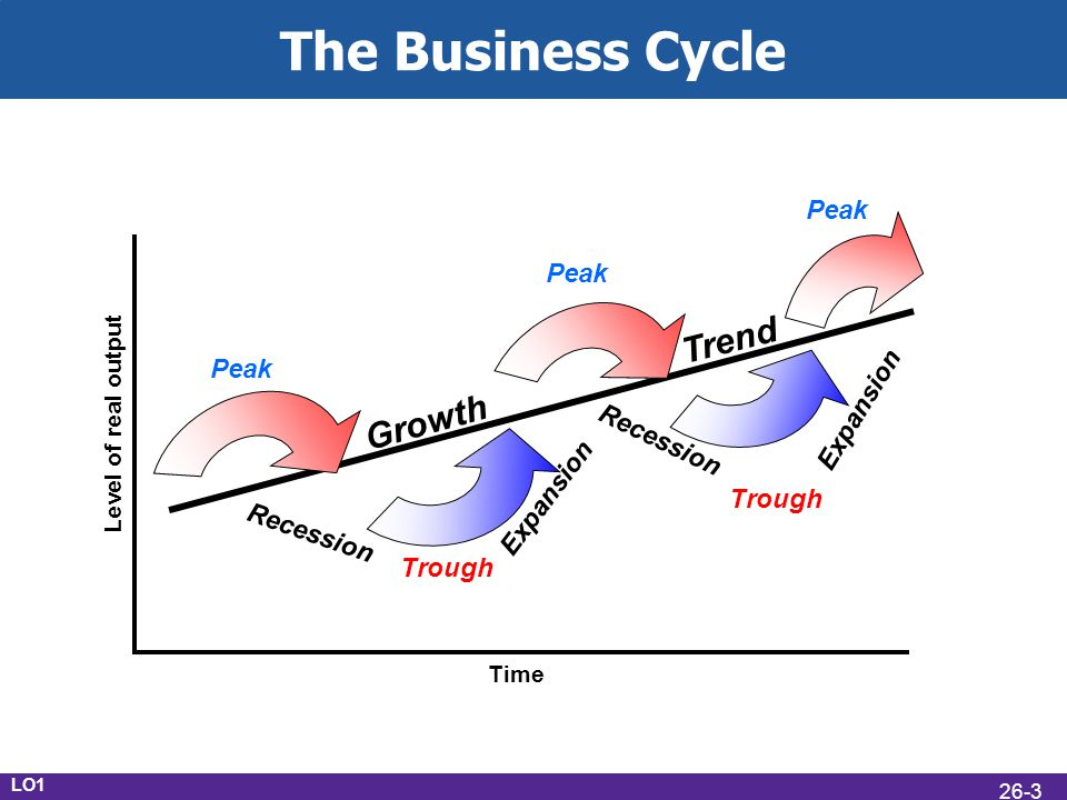 The Business Cycle Trend Growth Peak Peak Peak Expansion Recession