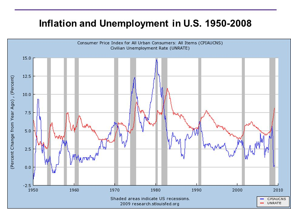 inflation and unemployment which is worse