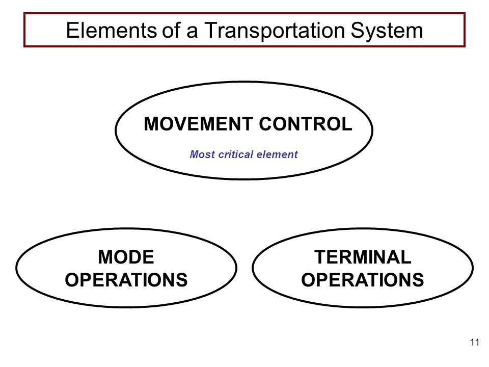 Elements Of Movement : Move the modular force transportation pm as