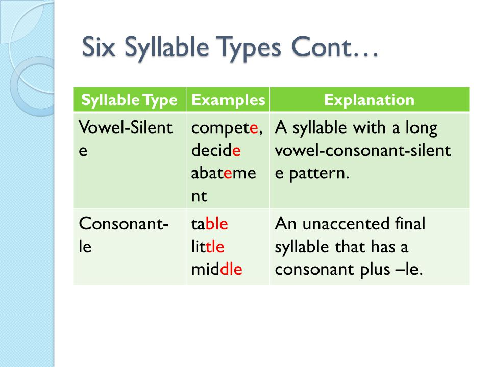introduction to the six syllable types Start studying six syllable types learn vocabulary, terms, and more with flashcards, games, and other study tools.