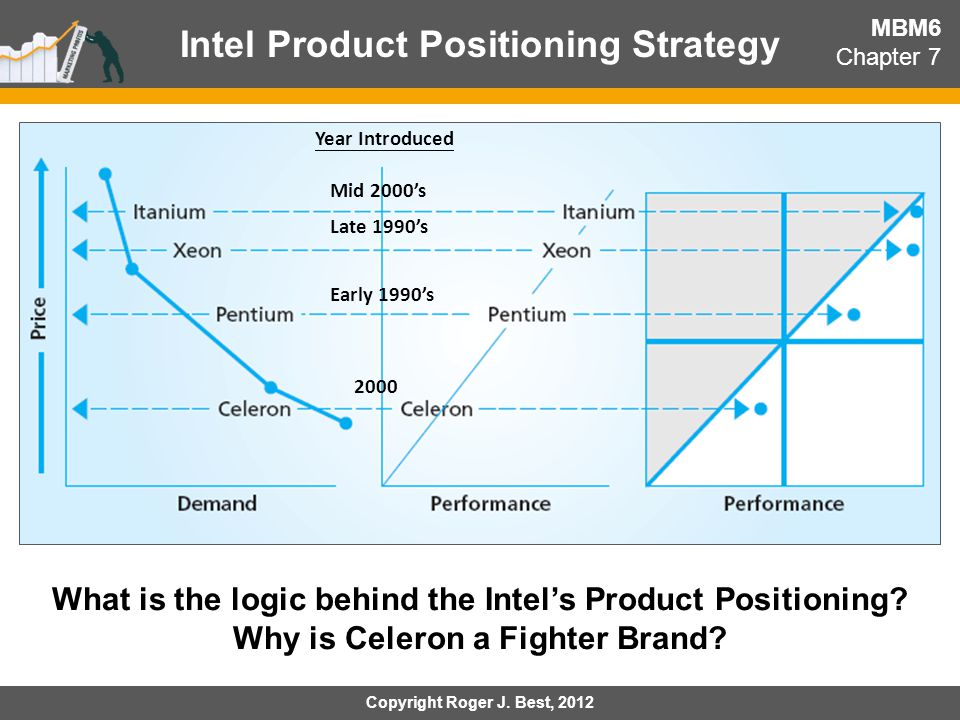 brand positioning strategy intel Brand positioning strategies an experimental test of two types of benefit differentiation alexander farestvedt hem og per christian strand teslo.