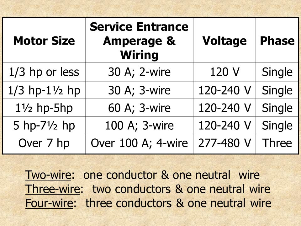 Single Phase Service : Selecting operating and maintaining electric motors