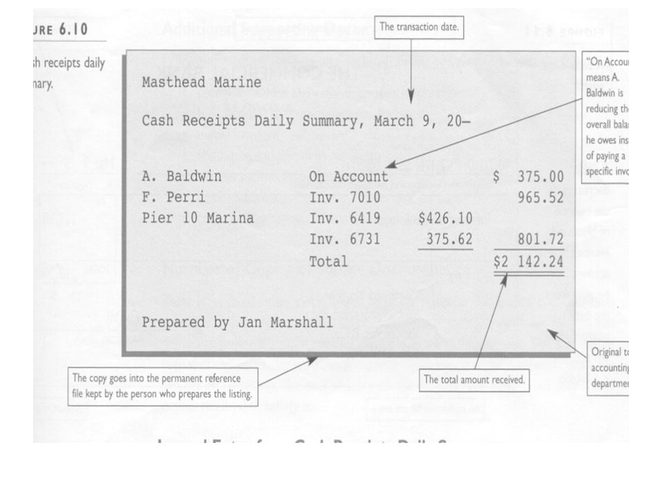 Here Is An Example Of A Cash Receipts Daily Summary