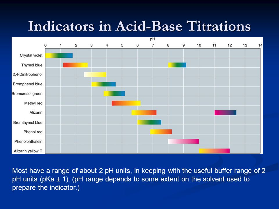 indicator lab report - investigating acid-base reactions essay (ph titration lab report example | topics and well written essays - 1500 words).
