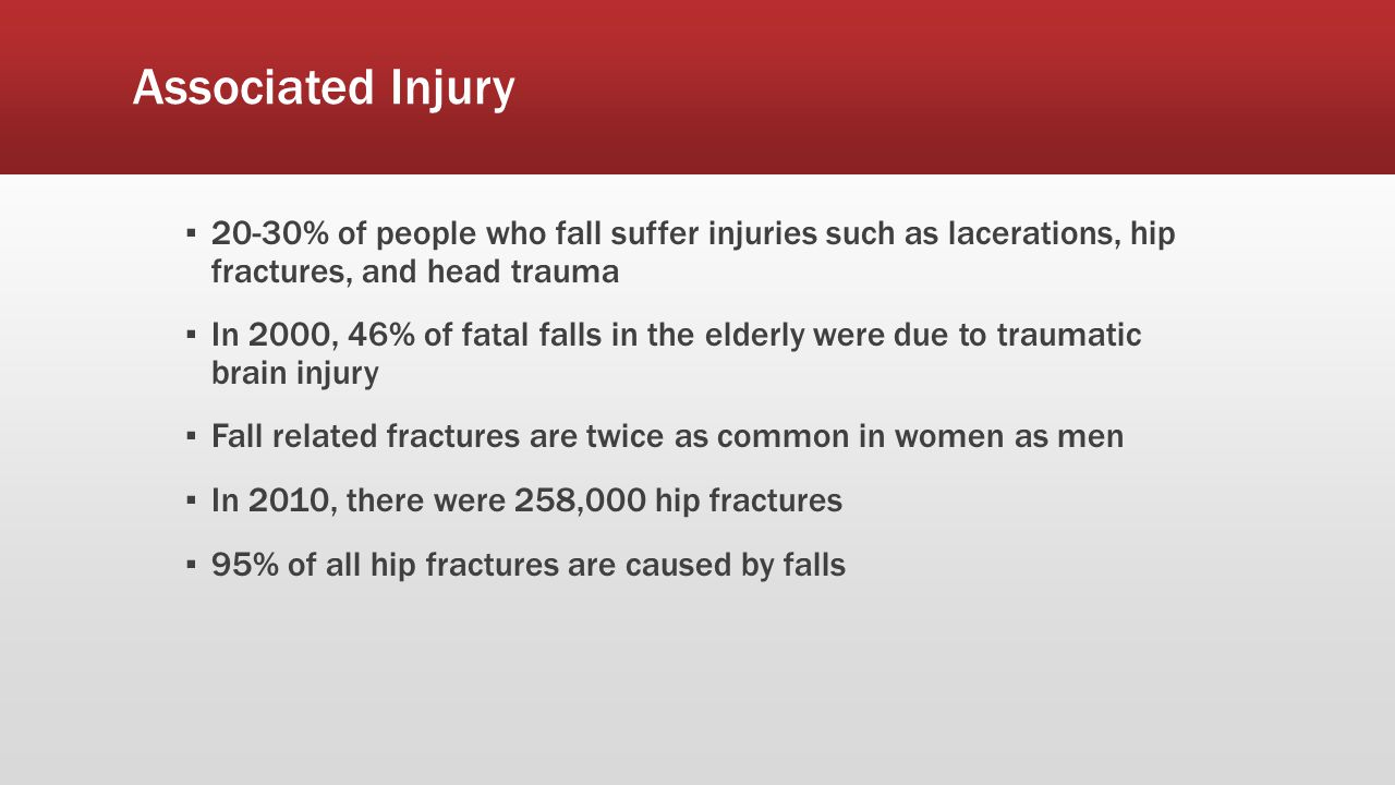 Associated Injury 20-30% of people who fall suffer injuries such as lacerations, hip fractures, and head trauma.