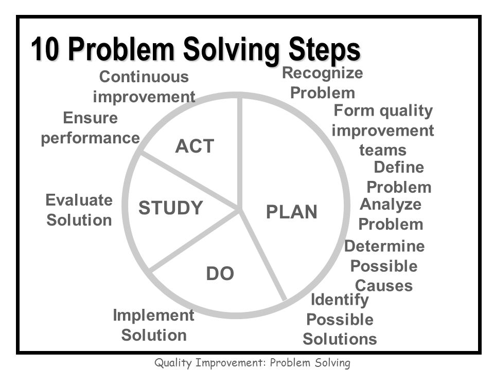 9 step problem solving classic Quality tools can serve many purposes in problem solving  the classic seven  quality tools were compiled by kaoru ishikawa in his book, guide to quality  control (asian  figure 9: interrelationship diagram  an arrow diagram is used  to identify the order in which steps need to be completed to finish an.