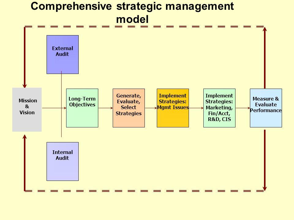 strategic management audit final Ca final strategic financial management - foreign exchange exposure & risk  audit and assurance (final)  strategic management for mbas chapter 1.