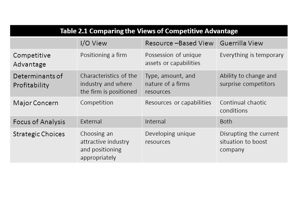competitive positioning and the resource based view Free essay: the resource-based view and sustainable competitive advantage: the case of a financial services firm val clulow school of business, swinburne.