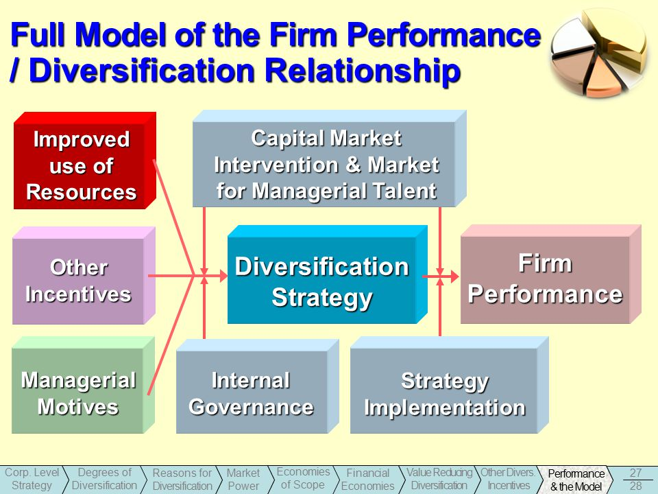 diversification and firm performance Diversification in banking and its effect on banks' performance:  diversification on the performance of  diversification in banking and its.