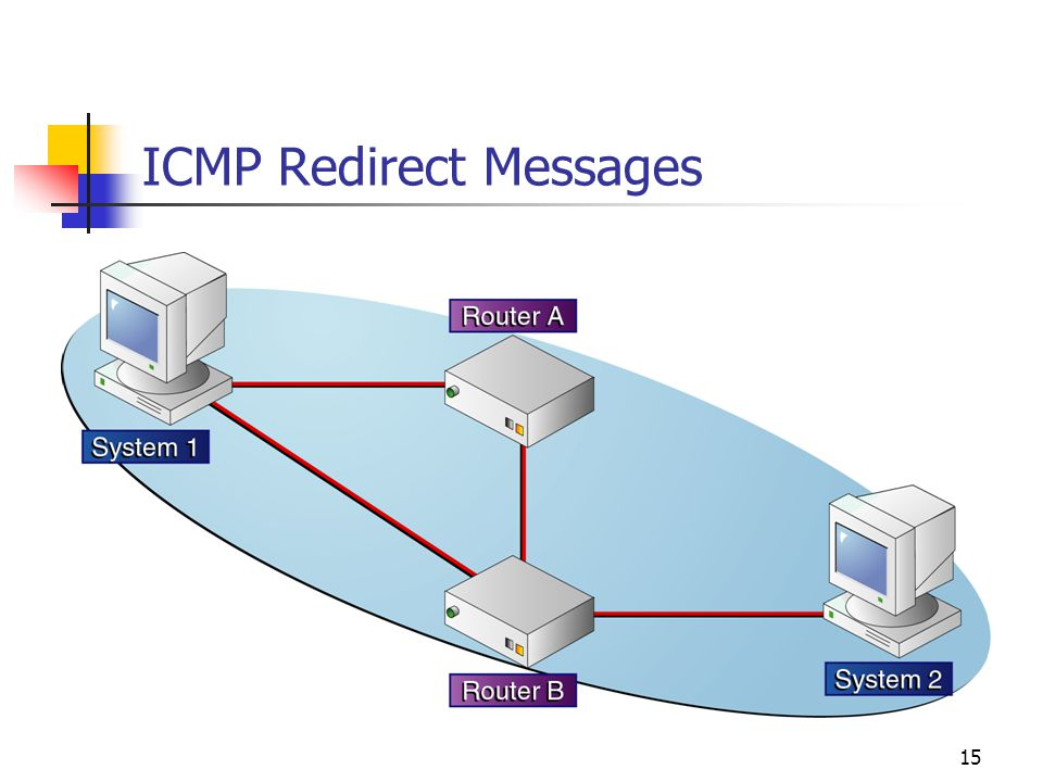ICMP Redirect Messages