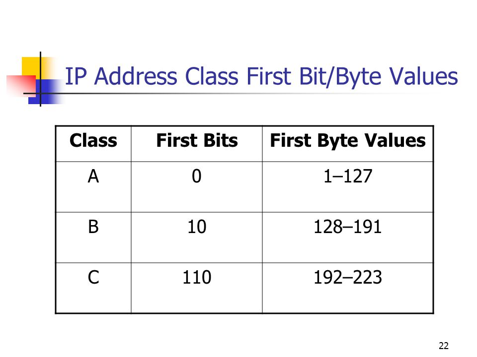 IP Address Class First Bit/Byte Values