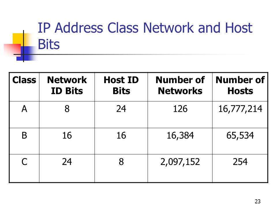 IP Address Class Network and Host Bits