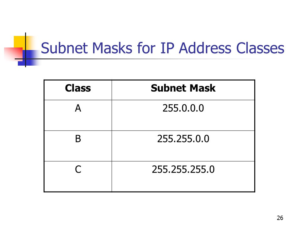 Subnet Masks for IP Address Classes