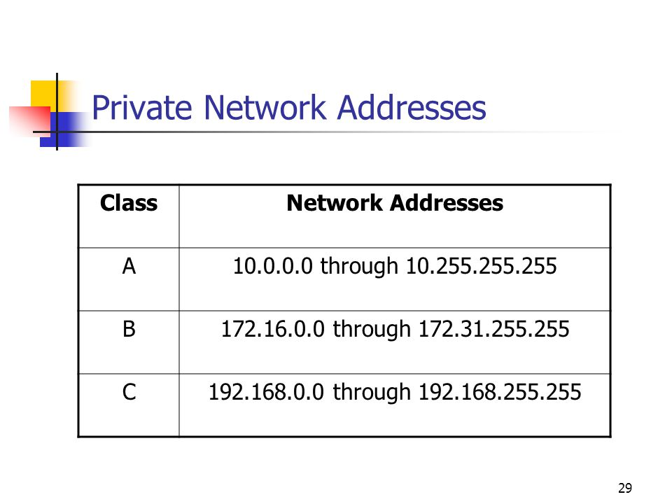 Private Network Addresses